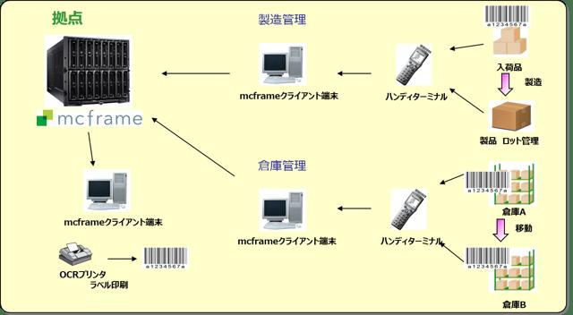 生産管理ソリューション