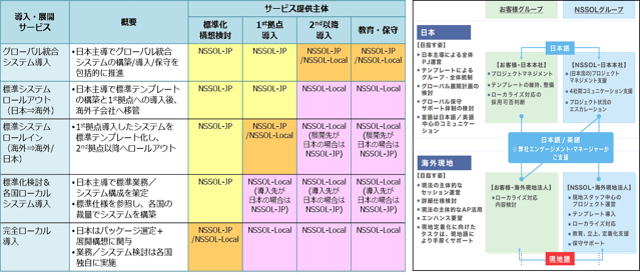基幹システムグローバルロールアウト支援 イメージ図