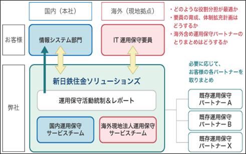 グローバル/ローカル運用保守サービス イメージ図
