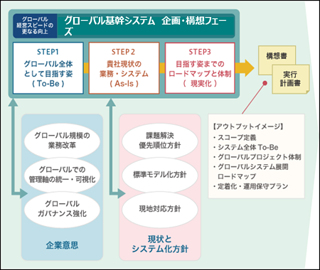 グローバル基幹システム構築 企画・構想コンサルティング イメージ図