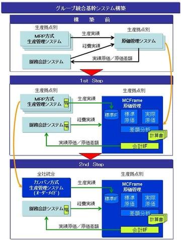 グループ統合基幹システム構築