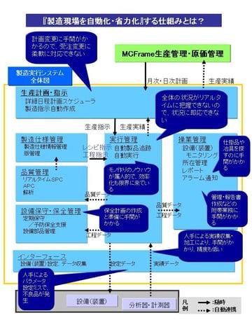 生産管理・原価管理を生かす「製造実行管理(MES)」導入