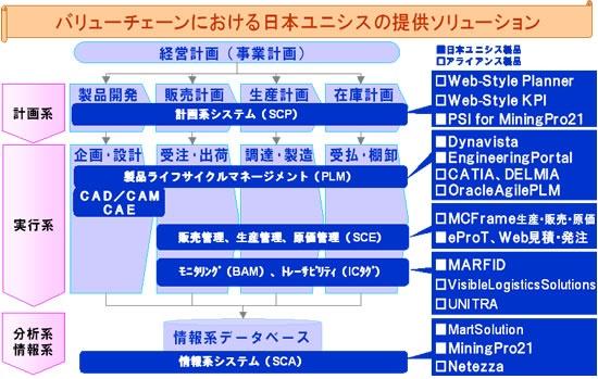 日本ユニシスの提供ソリューション