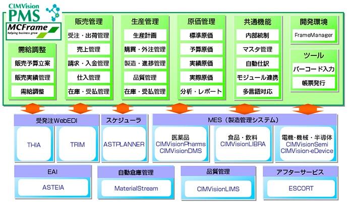 MCFrameと『つながる』横河のソリューション群
