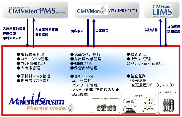 物流管理ソリューション『MaterialStream 』