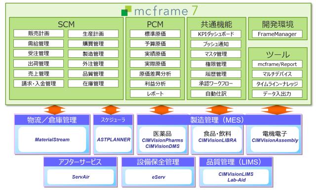 mcframe-business-yokogawa