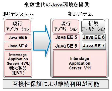 複数世代のJava環境を提供