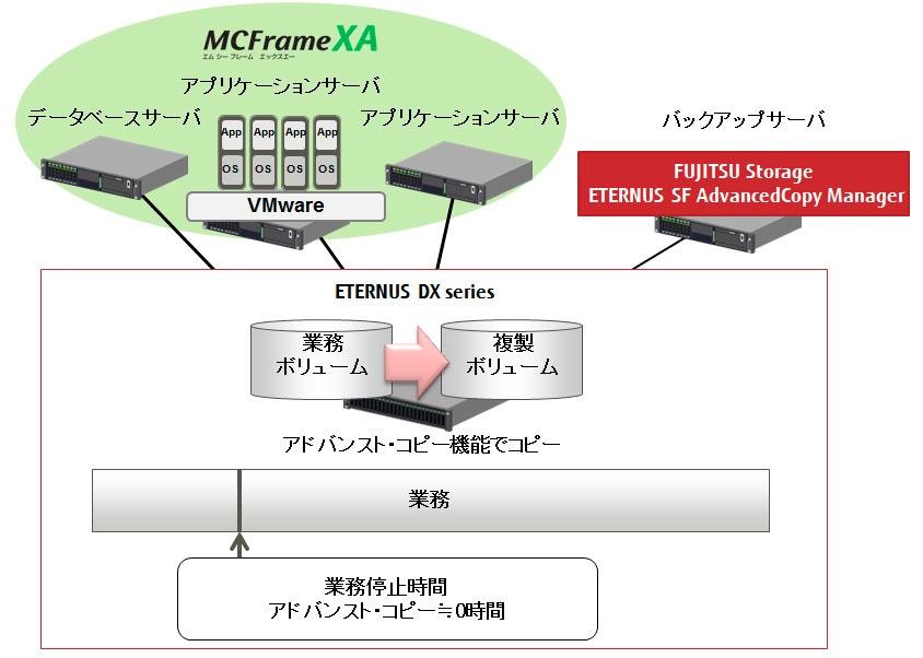 MCFrameシステムの業務に負荷がない高速バックアップ