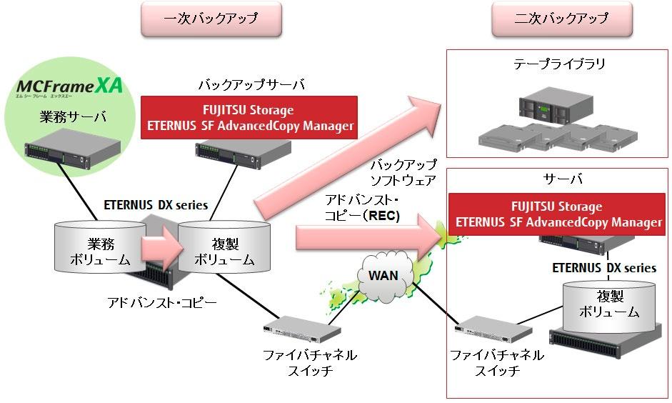 MCFrameシステムの業務データを二次バックアップで保護