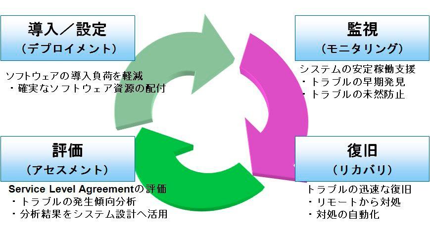 MCFrameシステムの導入/監視/トラブル復旧/評価を支援する統合管理