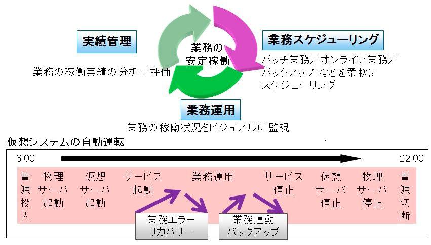 ジョブスケジューリングによるMCFrameシステムの業務の自動運転