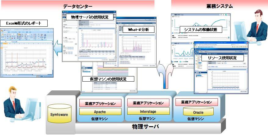 MCFrameシステムのパフォーマンス分析/キャパシティ管理を支援