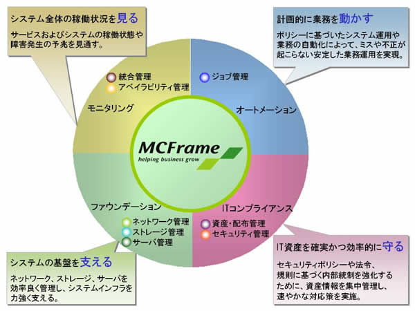 MCFrameシステムの運用管理業務をシンプルな運用で効率化します