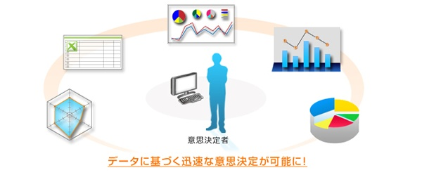 リアルタイムデータ更新、多彩な分析による意思決定支援機能