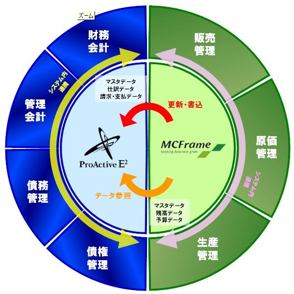 MCFrameとのマスタデータ/トランザクションデータの密連携を実現