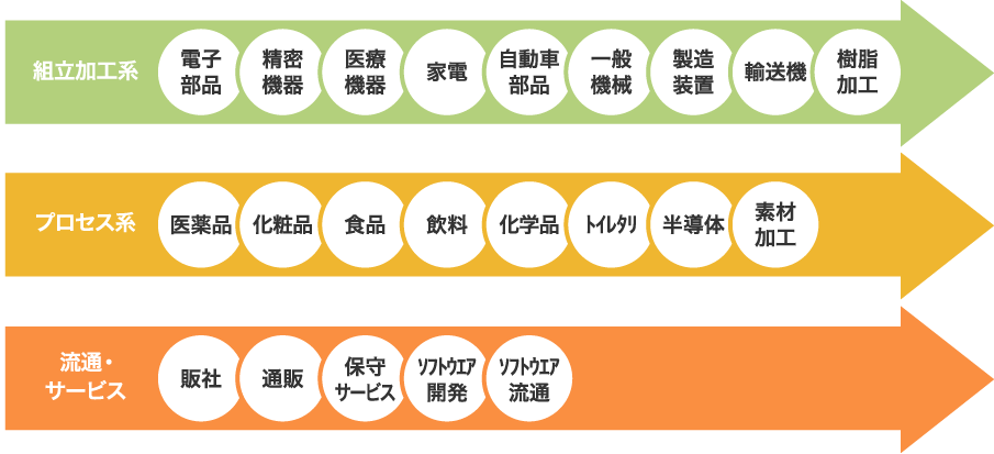 日本の製造業への高い実績