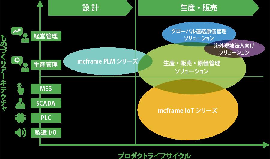 mcframeのプロダクトポートフォリオ