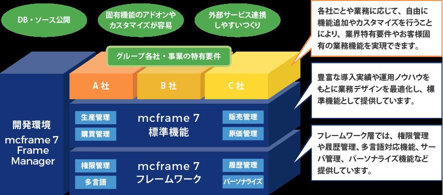 優れたパッケージ機能をさらに強化できるフレームワークコンセプト