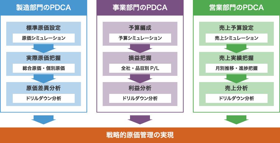 原価管理のPDCAで製造業を支える