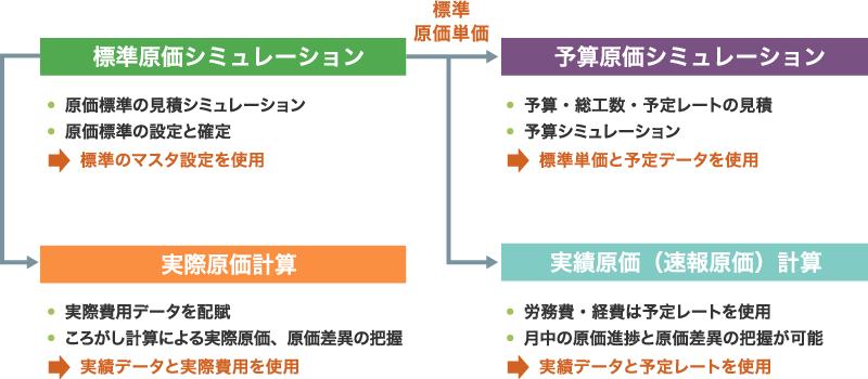 PDCAサイクルを支える4つの原価計算