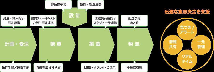 業務シーンにおけるmcframe 7活用例