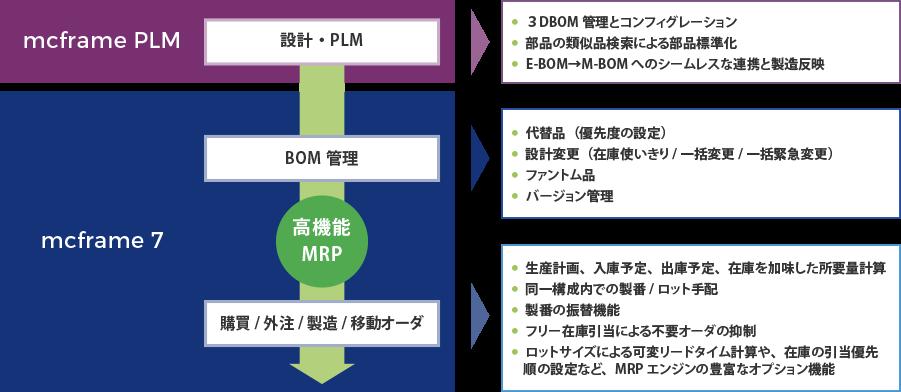 計画主導業務を支えるBOM&MRP