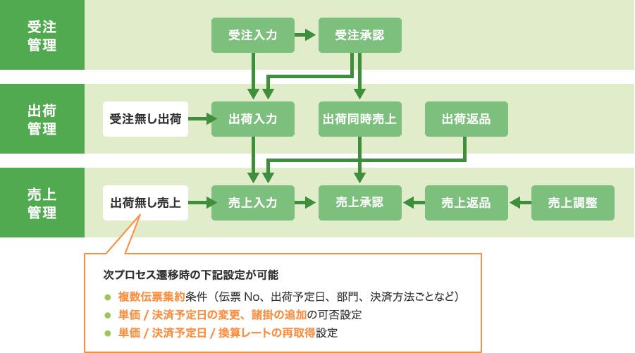 さまざまな業務プロセスに柔軟に対応
