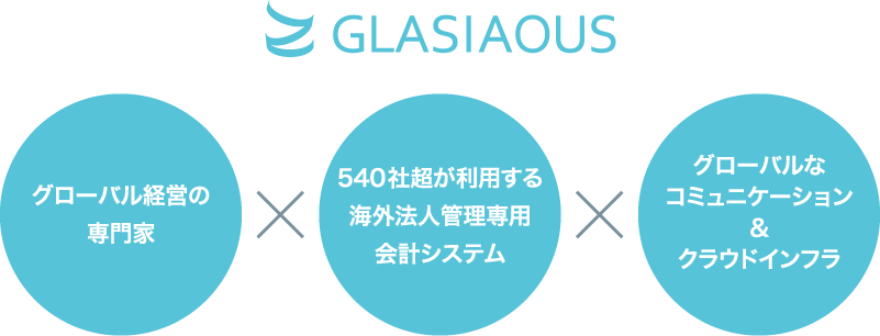 GLASIAOUS(グラシアス)とは