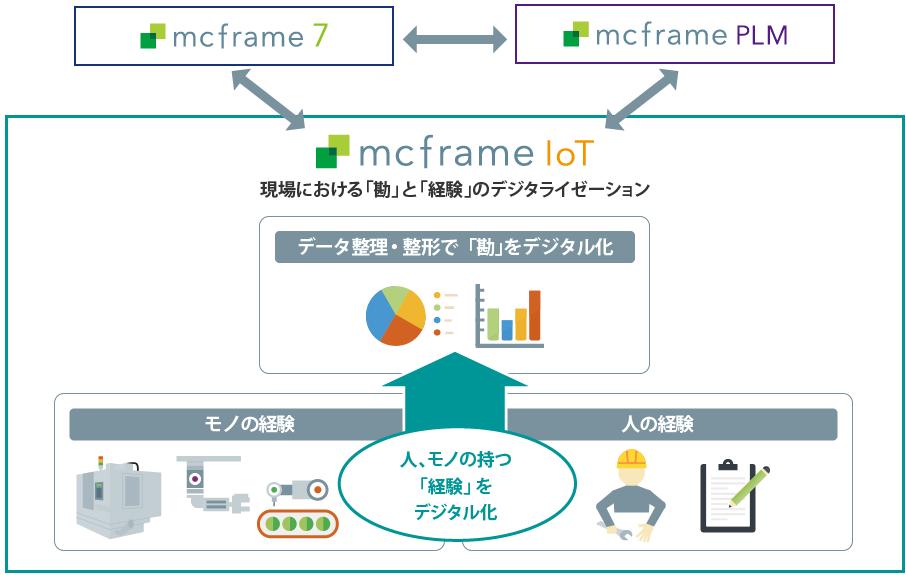 mcframe IoT とは
