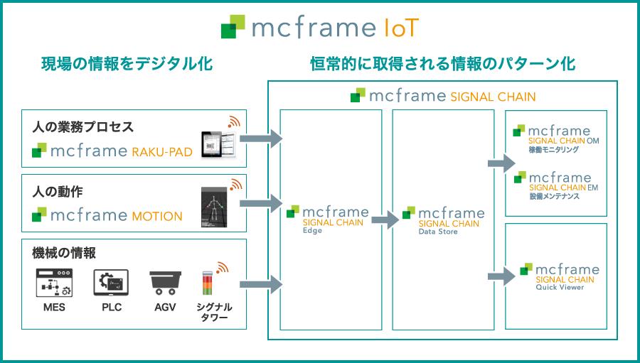 mcframe IoT シリーズの製品群