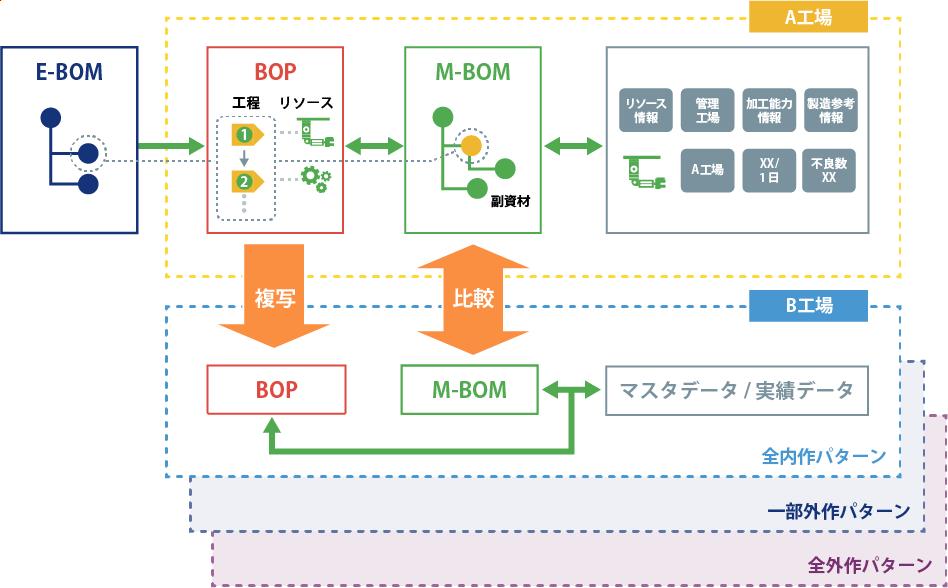 製造工程プロセス(BOP)の標準化・改善促進