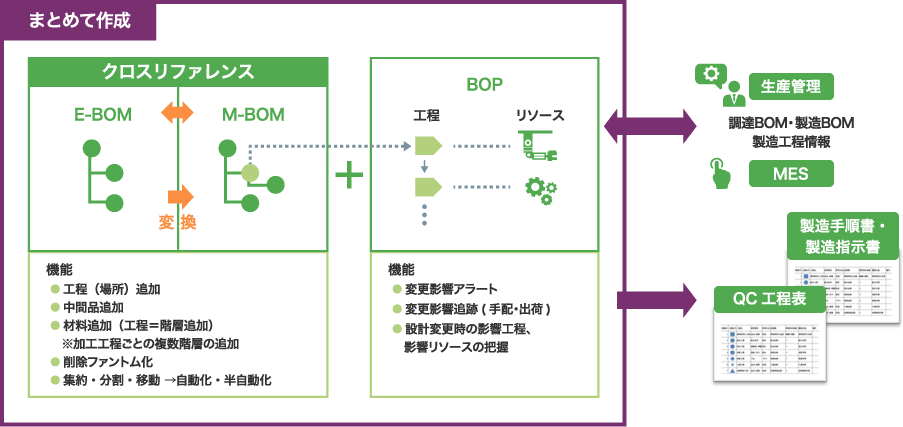 BOMとBOPを統合管理
