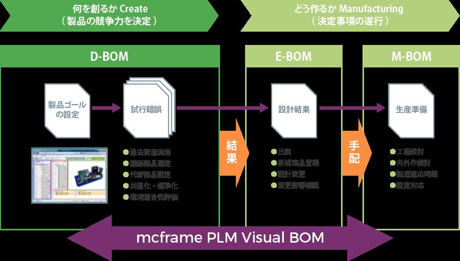 設計上流段階でのBOM活用