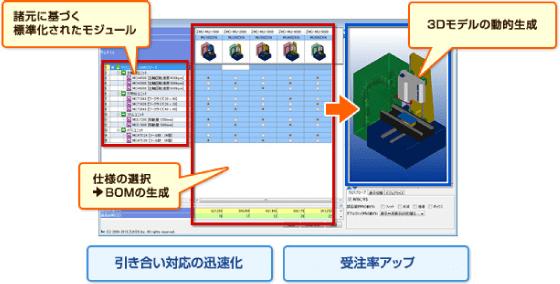visual Configurator(モジュラーデザイン)
