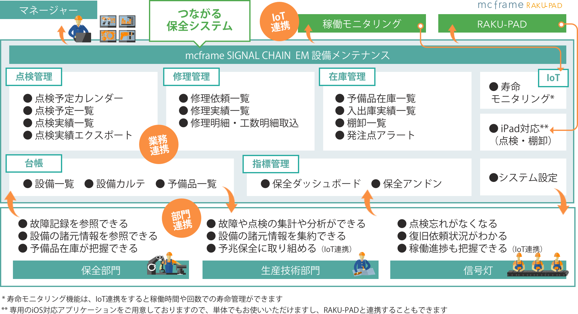 mcframe SIGNAL CHAIN  EM 設備メンテナンスのコンセプト