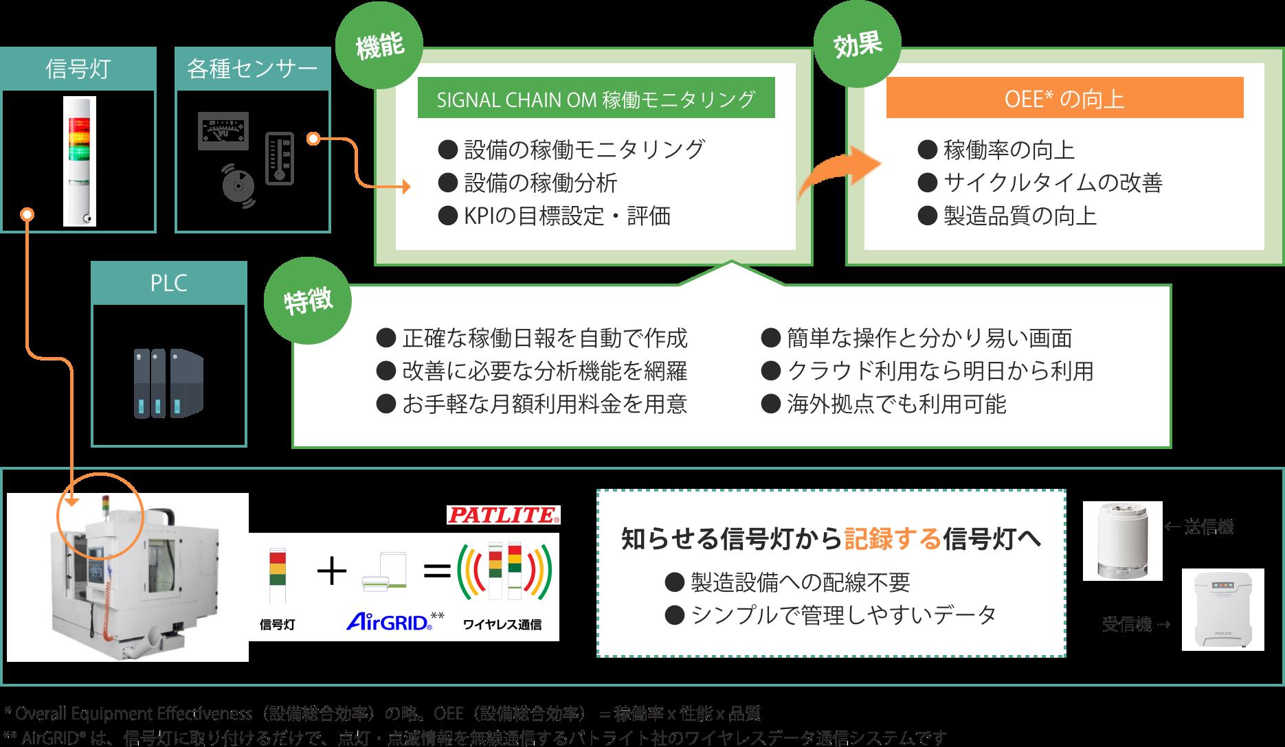 mcframe SIGNAL CHAIN  OM 稼働モニタリングのコンセプト