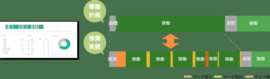 生産管理との連携