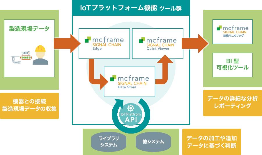 IoTプラットフォーム機能とは