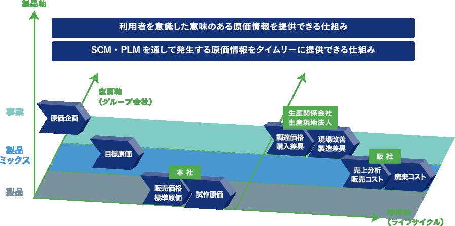 MCFrame XA 原価管理のコンセプト