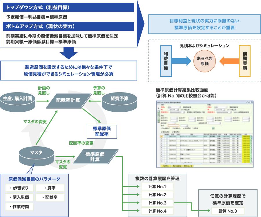 計画重視型の運用をサポートする原価シミュレーション環境