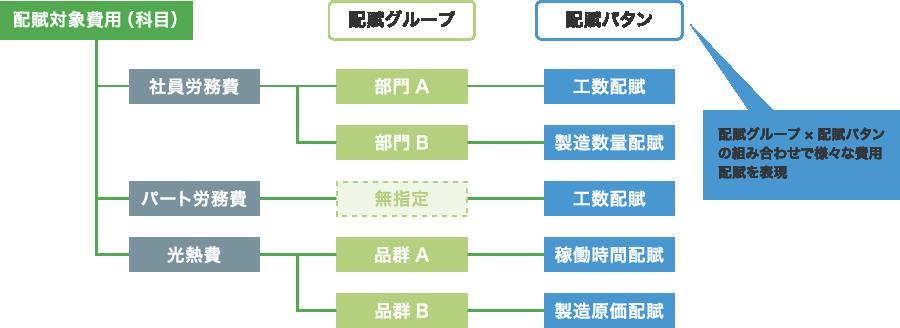 部門や品群ごとに配賦方法を設定可能