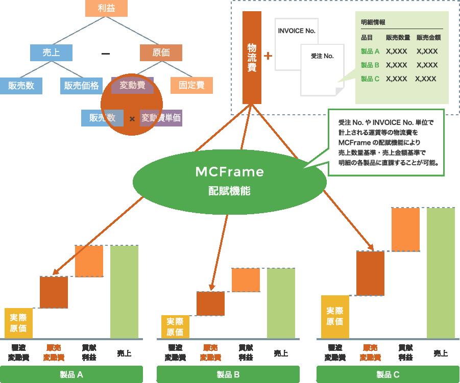 MCFrame配賦機能