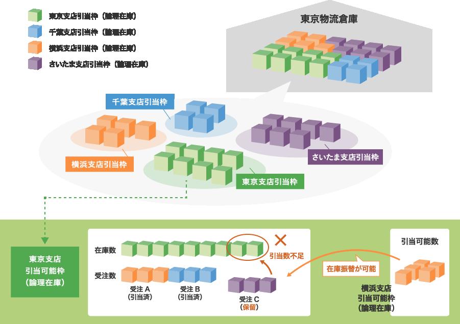 MCFrame XA 販売物流<引当管理の特長>