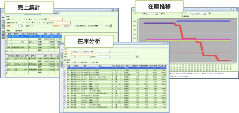 実績情報、予定情報から様々な切り口での分析情報の可視化を実現