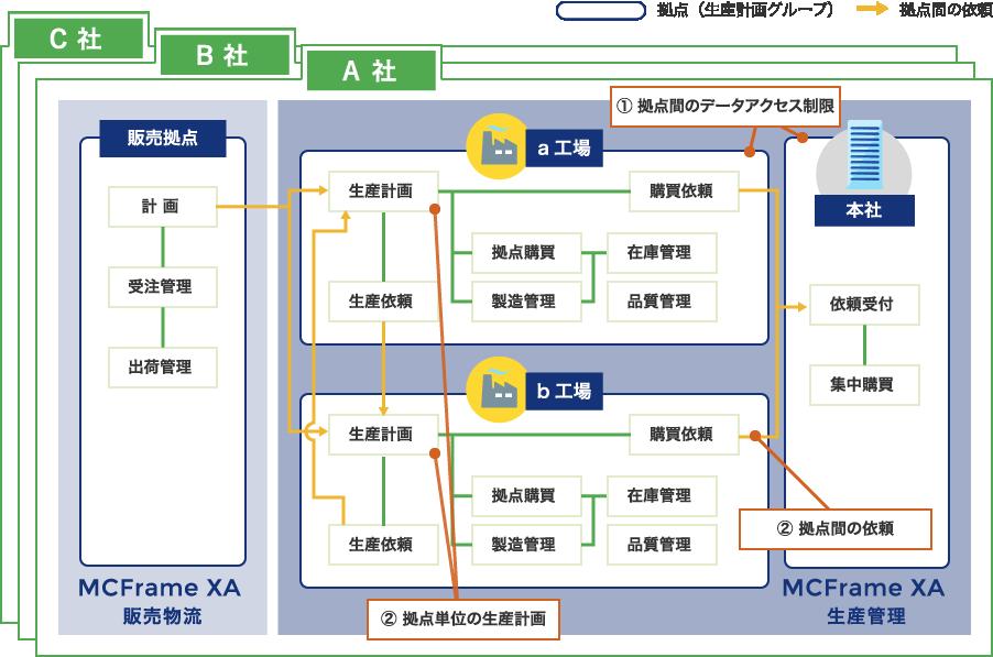 拠点間のデータアクセス制御や拠点単位の生産計画立案が可能