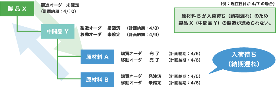 最終製品Xと関連する中間品・原材料の進捗を確認可能