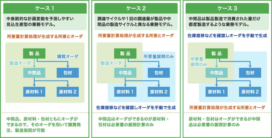 ものづくりの条件や特性に合わせて様々な業務モデルに対応